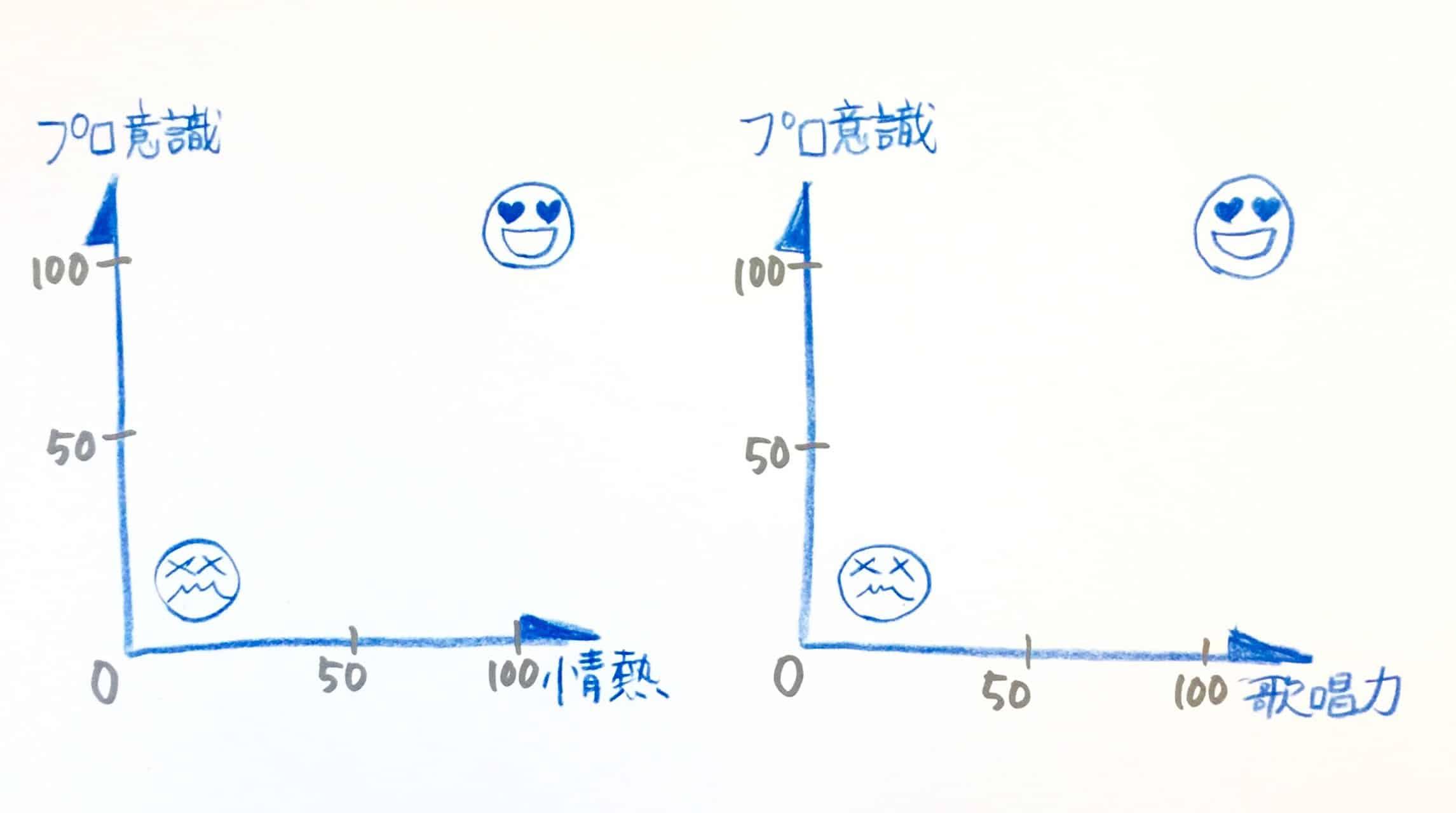 自分の歌のレベルを表す表